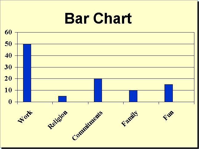 bar graph is often used to represent numbers as they exist